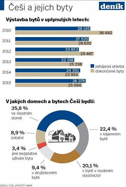 Češi a jejich byty
