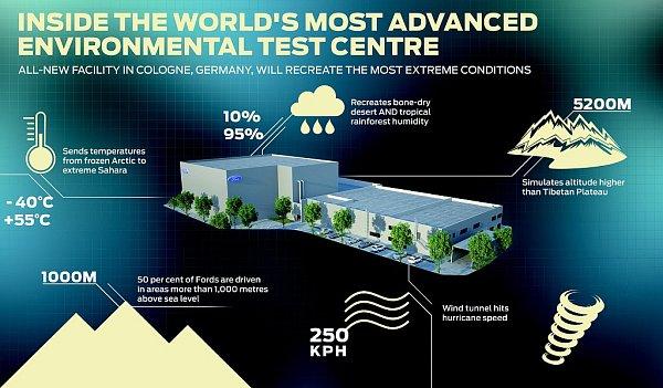 Aerodynamický a klimatický tunel automobilky Ford.