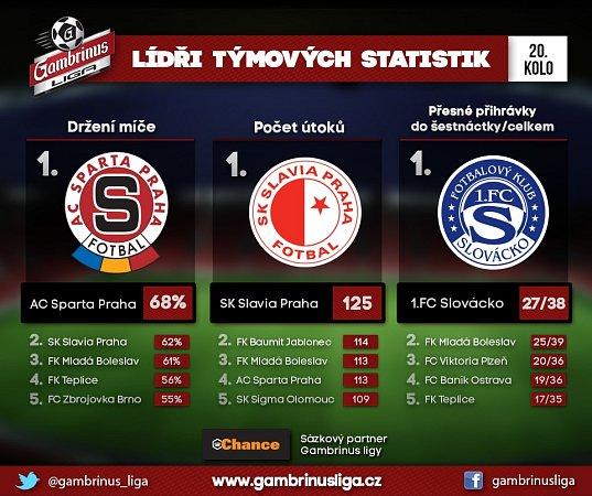 Držení míče v20. kole Gambrinus ligy.