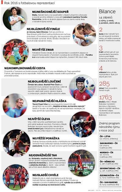 Rok 2016sfotbalovou reprezentací.