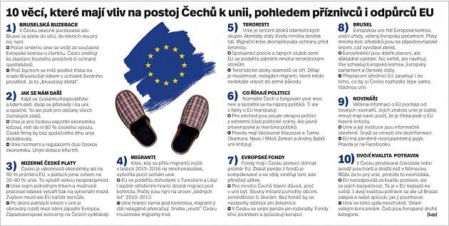 Deset věcí, které mají vliv na postoj Čechů kEvropské unii.