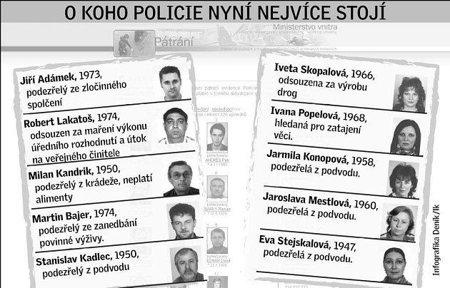 O koho nyní policie nejvíc stojí