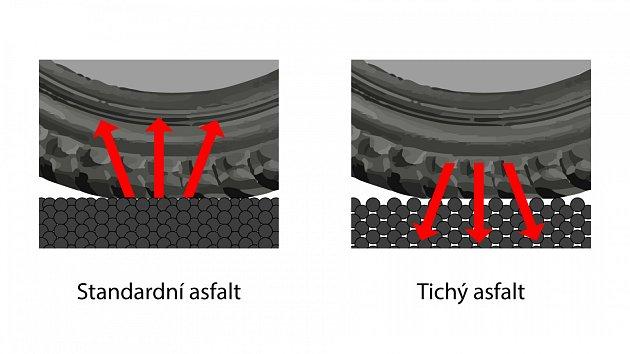 Schéma takzvaného tichého asfaltu