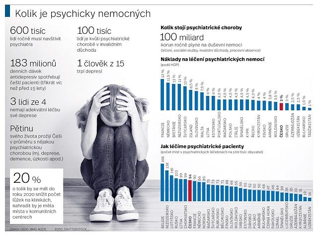 Kolik je psychicky nemocných