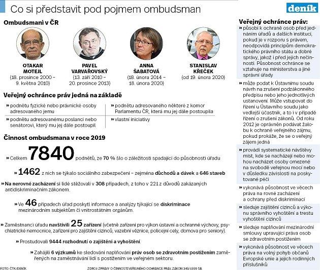 Ombudsman - Infografika