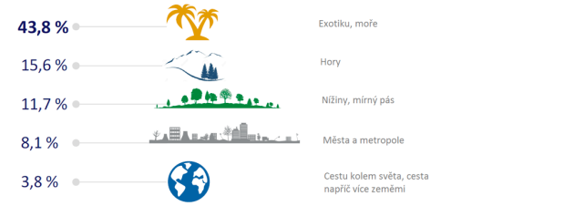 Dovolená. Jaké destinace Češi preferují?