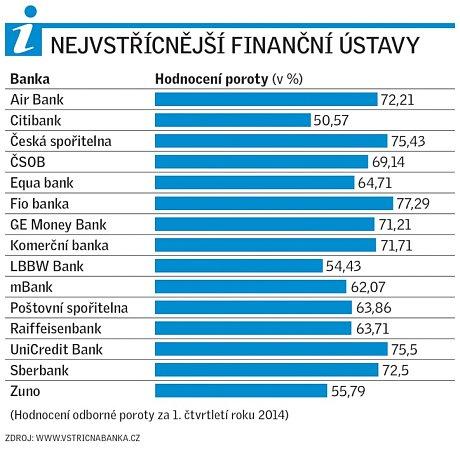 Nejvstřícnější finanční ústavy