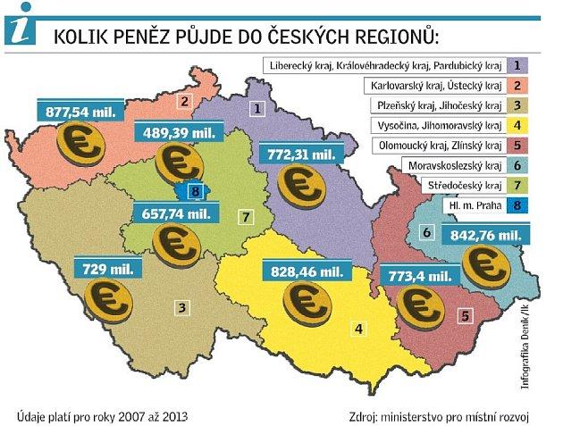 Dotace z EU rozdělené mezi kraje