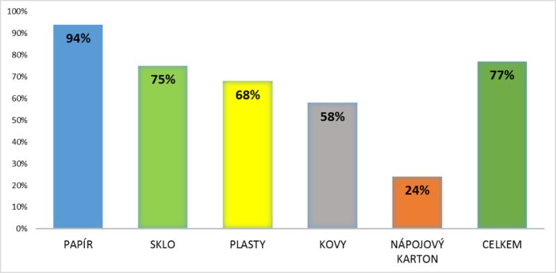 Recyklace odpadů v systému Eko-Kom v roe 2016