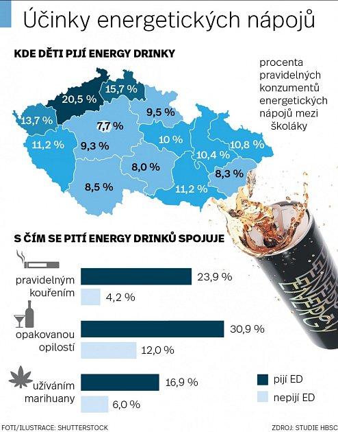 Energetické nápoje.