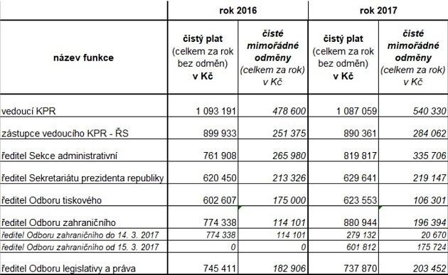 Zveřejněné platy úředníků Pražského hradu za rok 2016a 2017.