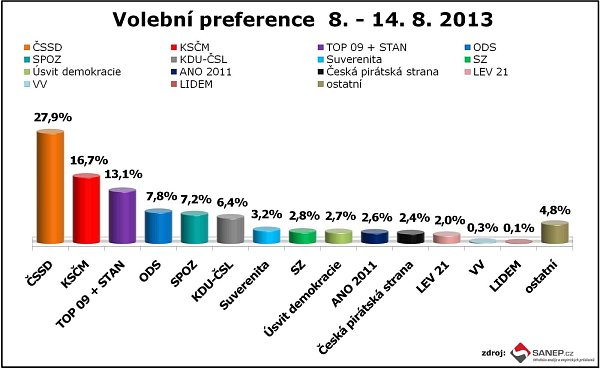 Volební preference od 8.-14.8. 2013