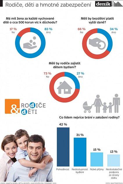 Rodiče a děti. Infografika