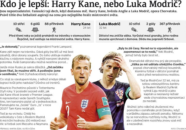 Harry kane vs. Luka Modrič.
