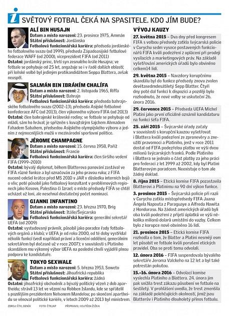 Kandidáti na prezidenta FIFA.