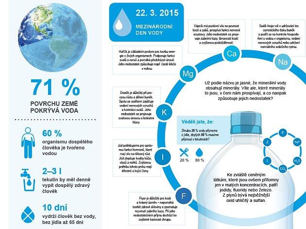 Voda – dar života z přírody