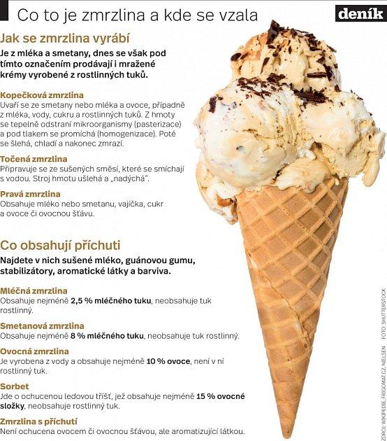 Zmrzlina - Infografika