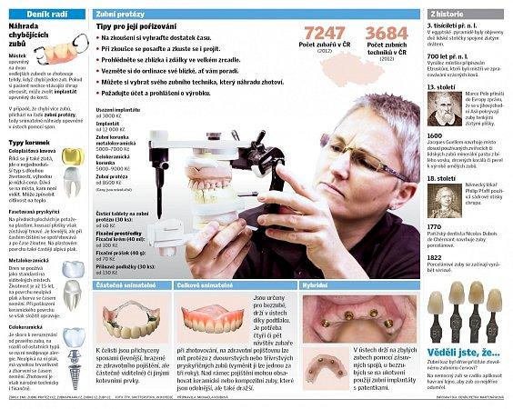 Umělé zuby? Dnes je má každý desátý Čech. Ročně přibývá 90tisíc lidí, kteří potřebují zubní náhradu. Tu základní hradí pojišťovna, pokud ale chcete lepší materiál, musíte si protézu zaplatit celou.