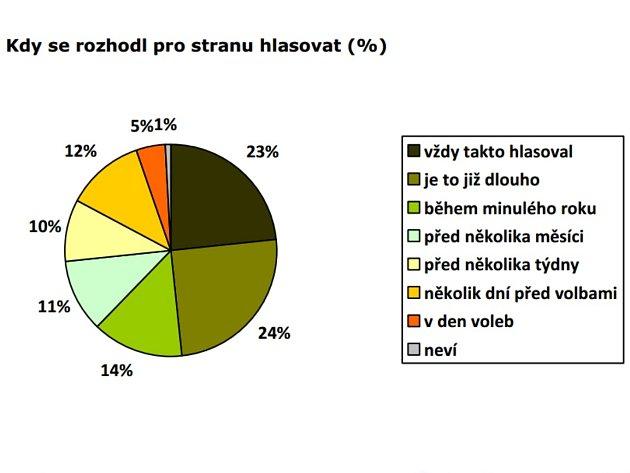 Většina lidí odmítla svou účast v eurovolbách dlouho předem.