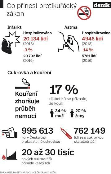 Cukrovka a kouření - Infografika