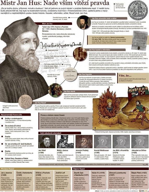 Jan Hus: Nade vším vítězí pravda.