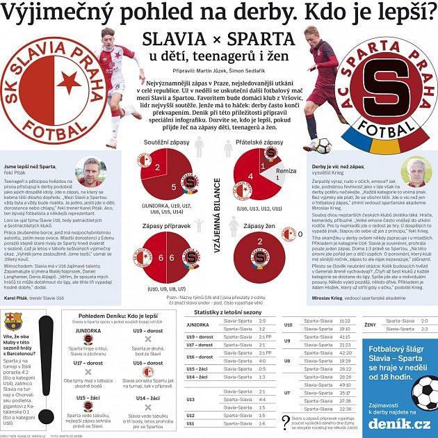Výjimečný pohled na pražské derby. Kdo je lepší?