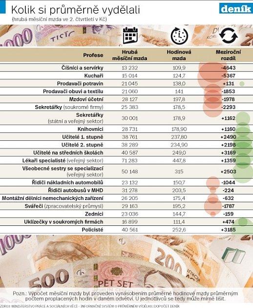 Mzdy vdobě koronaviru - Infografika