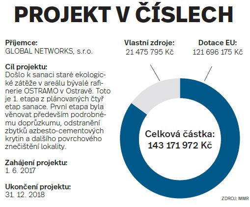 Projekt včíslech: Ostrava