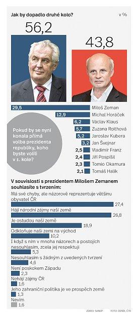 Prezidentská volba - průzkum SANEP.