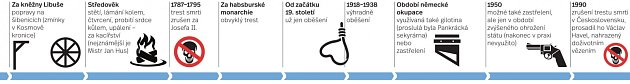 Trest smrti - Infografika