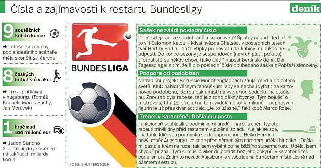 Bundesliga - Infografika