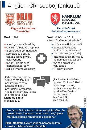 Anglie – Česko: souboj fanklubů.