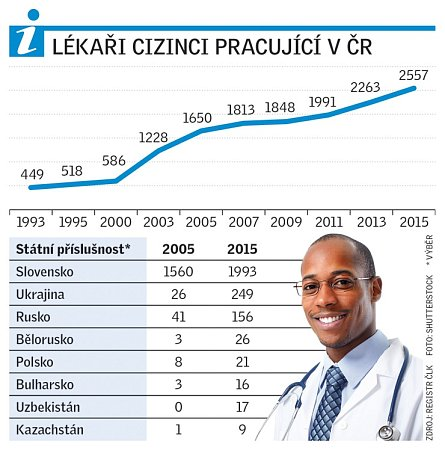 Lékaři-cizinci pracují vČR.