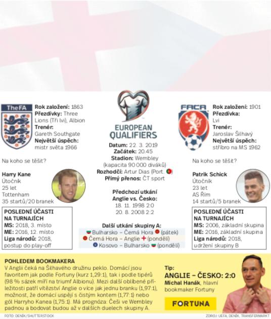 Infografika: Anglie vs. Česko