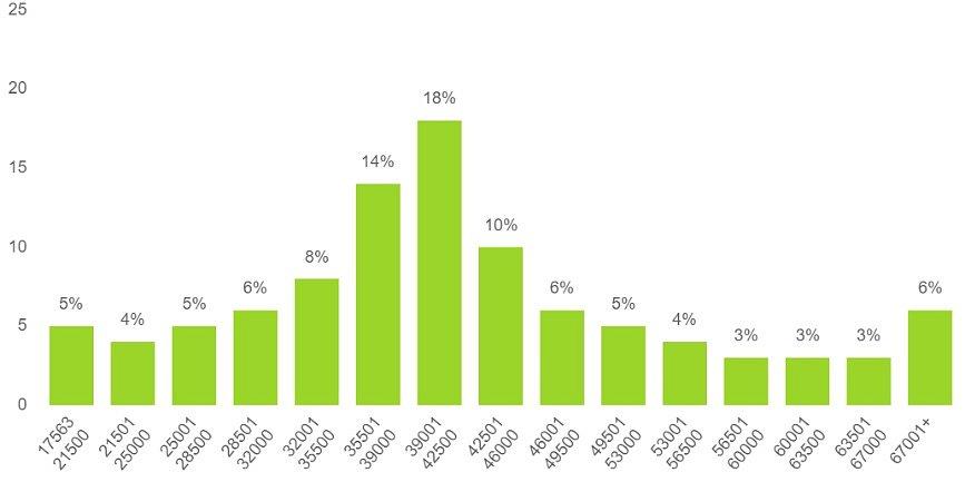 Rozložení zaměstnanců podle celkové (včetně odměn) hrubé měsíční mzdy vKarlovarském kraji.