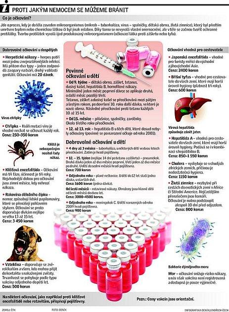 Proti jakým nemocem se můžeme bránit.