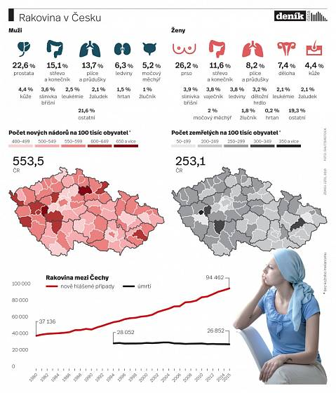 Rakovina v Česku