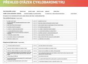 Výsledky cyklobarometru