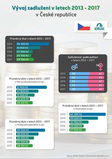 Vývoj zadlužení vletech 2013až 2017