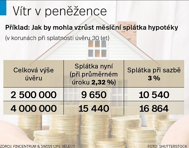 Ceny hypotek