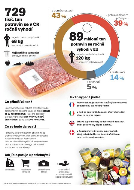 729 tisíc tun potravin se ročně vČesku vyhodí.