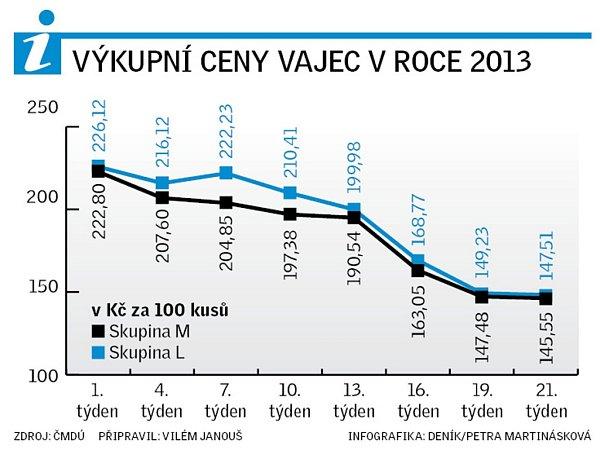Výkupní ceny vajec vroce 2013.