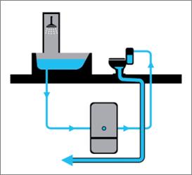 Zachycení systému šedé vody