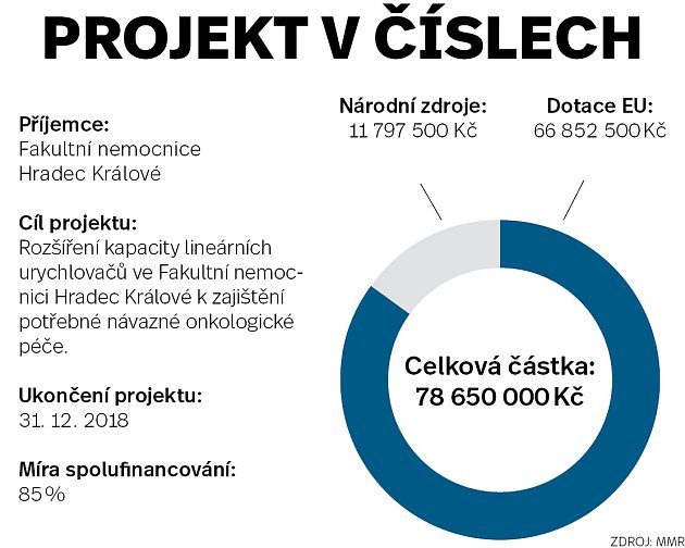 Infografika projekt včíslech - Fakultní nemocnice Hradec Králové
