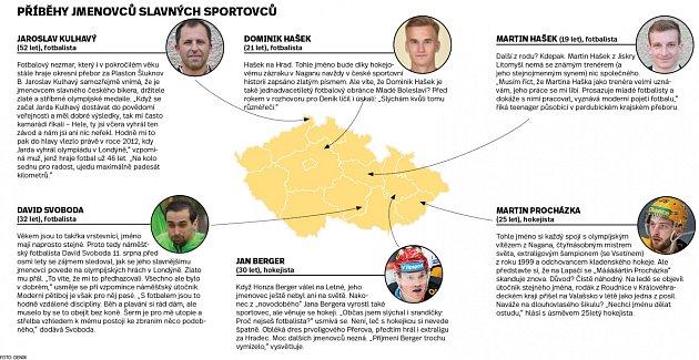 Příběhy jmenovců slavných sportovců.