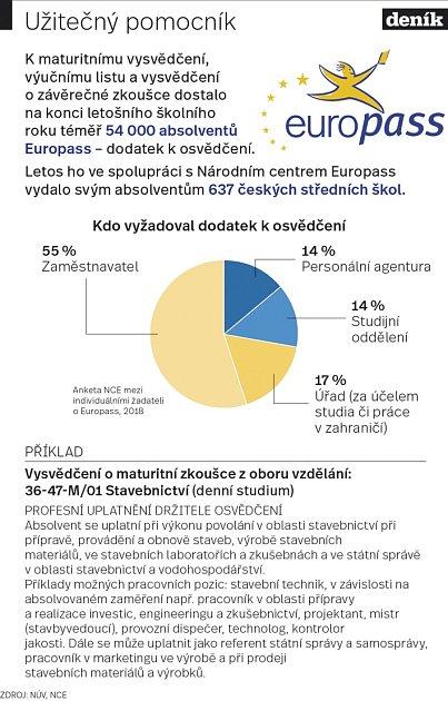 Europass - Infografika