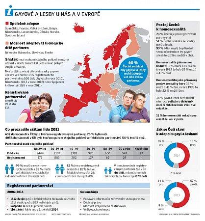 Gayové a lesby unás a vEvropě.