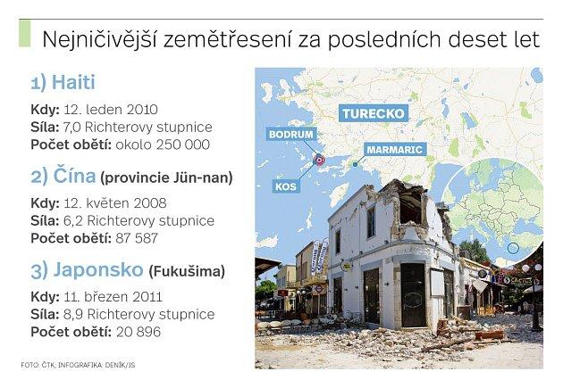 Nejničivější zemětřesení za posledních deset let