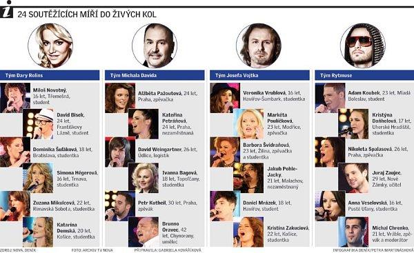 24 finalistů Hlasu Česko Slovenska