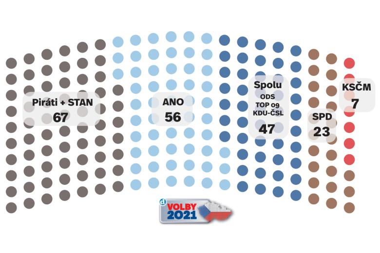 Volební model Deníku 16. května 2021.